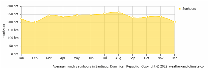 Average monthly sunhours in Santiago, Dominican Republic   Copyright © 2017 www.weather-and-climate.com