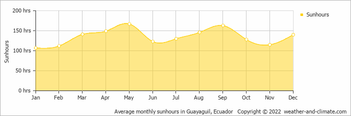 Average monthly sunhours in Guayaguil, Ecuador   Copyright © 2018 www.weather-and-climate.com
