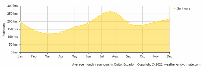 Average monthly sunhours in Quito, Ecuador   Copyright © 2016 www.weather-and-climate.com