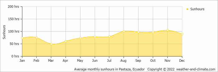 Average monthly sunhours in Pastaza, Ecuador   Copyright © 2020 www.weather-and-climate.com
