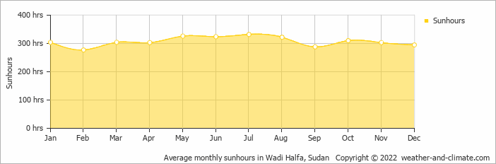 Average monthly sunhours in Wadi Halfa, Sudan   Copyright © 2017 www.weather-and-climate.com