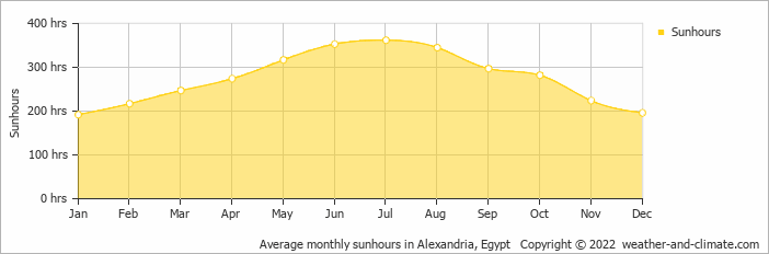 Average monthly sunhours in Alexandria, Egypt   Copyright © 2019 www.weather-and-climate.com