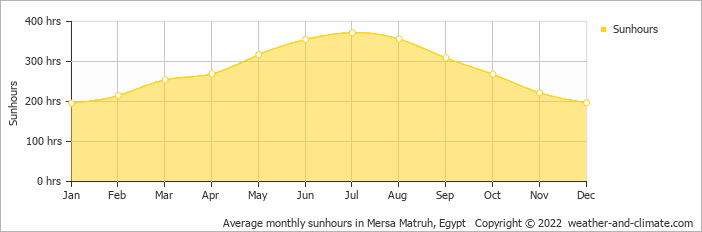 Average monthly sunhours in Mersa Matruh, Egypt   Copyright © 2020 www.weather-and-climate.com