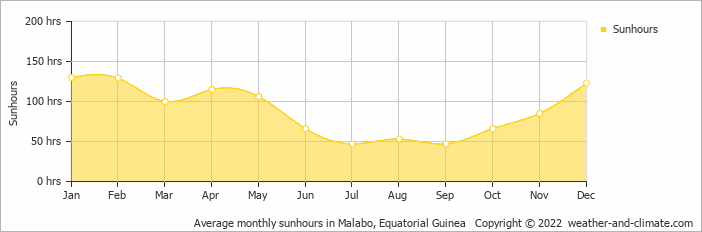 Average monthly sunhours in Malabo, Equatorial Guinea   Copyright © 2019 www.weather-and-climate.com