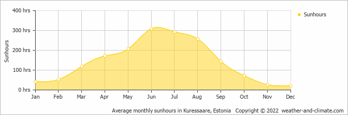 Average monthly sunhours in Pjaernu, Estonia   Copyright © 2018 www.weather-and-climate.com