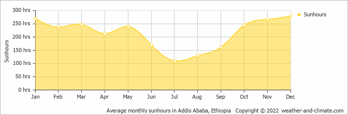 Average monthly sunhours in Addis Ababa, Ethiopia   Copyright © 2018 www.weather-and-climate.com