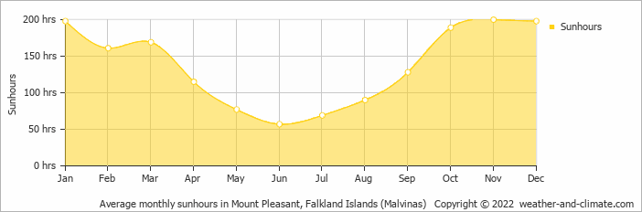 Average monthly sunhours in Mount Pleasant, Falkland Islands (Malvinas)   Copyright © 2018 www.weather-and-climate.com