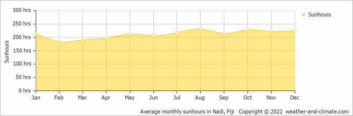 Average monthly sunhours in Nadi, Fiji   Copyright © 2018 www.weather-and-climate.com