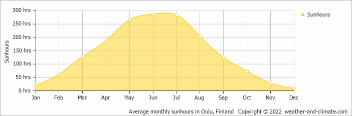 Average monthly sunhours in Oulu, Finland   Copyright © 2018 www.weather-and-climate.com