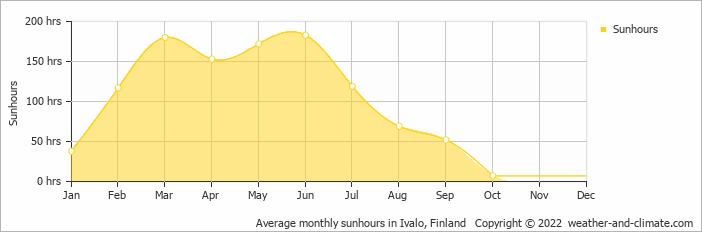 Average monthly sunhours in Ivalo, Finland   Copyright © 2019 www.weather-and-climate.com