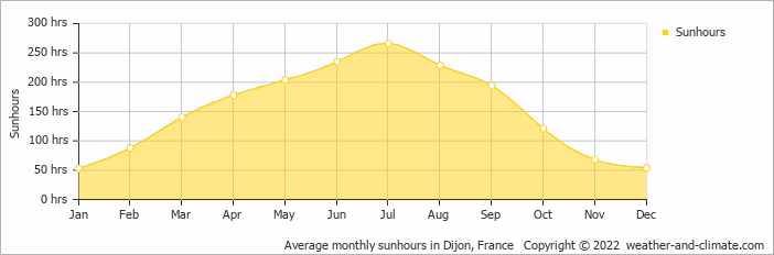 Average monthly sunhours in Dijon, France   Copyright © 2017 www.weather-and-climate.com