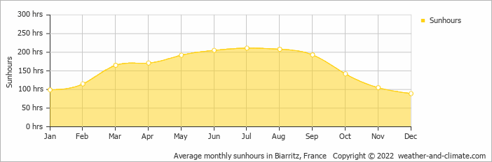 Average monthly sunhours in Bordeaux, France   Copyright © 2017 www.weather-and-climate.com