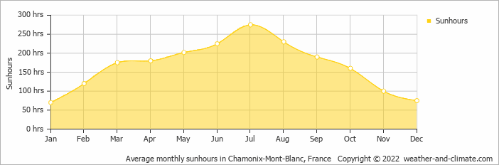 Average monthly sunhours in Chamonix-Mont-Blanc, France   Copyright © 2015 www.weather-and-climate.com