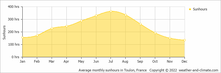 Average monthly sunhours in Toulon, France   Copyright © 2020 www.weather-and-climate.com