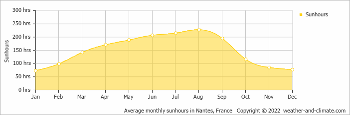 Average monthly sunhours in Rennes, France   Copyright © 2019 www.weather-and-climate.com