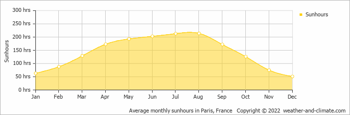 Average monthly sunhours in Paris, France   Copyright © 2020 www.weather-and-climate.com