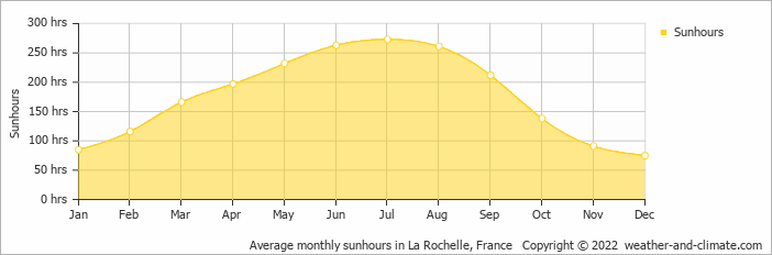 Average monthly sunhours in Poitiers, France   Copyright © 2019 www.weather-and-climate.com
