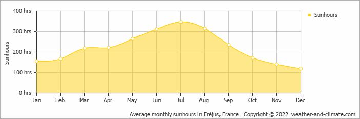 Average monthly sunhours in Monaco, France   Copyright © 2017 www.weather-and-climate.com
