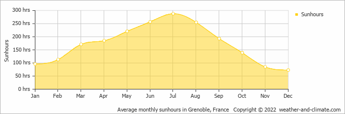 Average monthly sunhours in Sion, Switzerland   Copyright © 2018 www.weather-and-climate.com