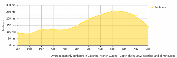 Average monthly sunhours in Cayenne, Suriname   Copyright © 2018 www.weather-and-climate.com