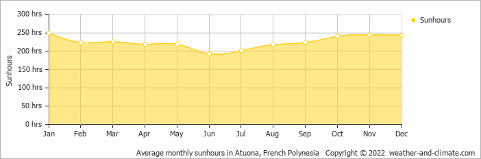 Average monthly sunhours in Atuona, French Polynesia   Copyright © 2019 www.weather-and-climate.com