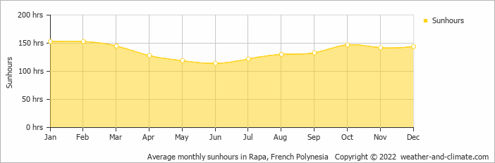 Average monthly sunhours in Rapa, French Polynesia   Copyright © 2018 www.weather-and-climate.com