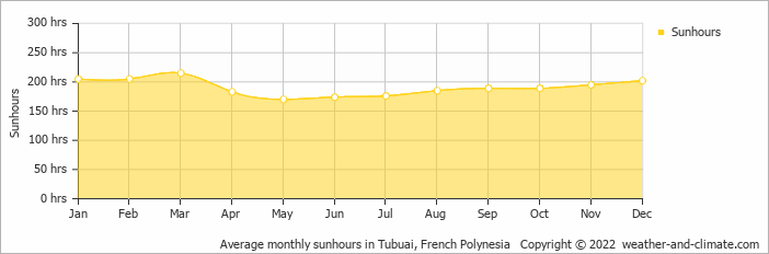 Average monthly sunhours in Tubuai, French Polynesia   Copyright © 2018 www.weather-and-climate.com