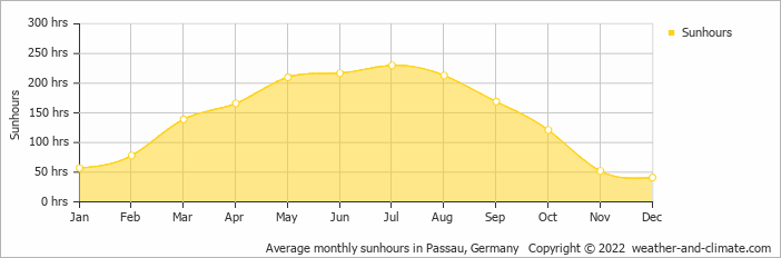 Average monthly sunhours in Passau, Germany   Copyright © 2020 www.weather-and-climate.com