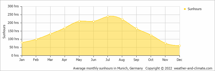 Average monthly sunhours in Munich, Germany   Copyright © 2020 www.weather-and-climate.com