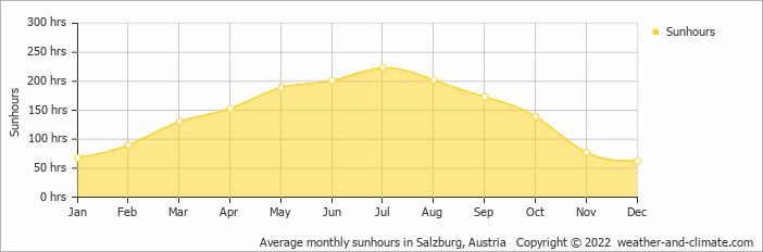 Average monthly sunhours in Salzburg, Austria   Copyright © 2020 www.weather-and-climate.com