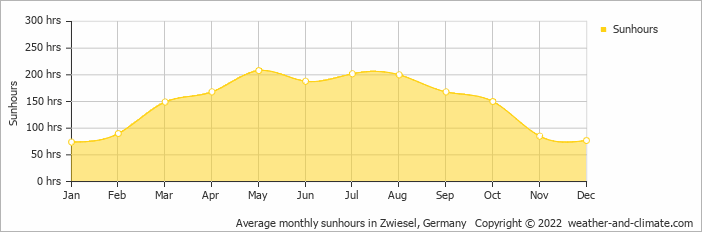 Average monthly sunhours in Zwiesel, Germany   Copyright © 2019 www.weather-and-climate.com