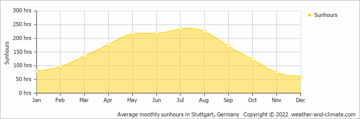 Average monthly sunhours in Karlsruhe, Germany   Copyright © 2019 www.weather-and-climate.com
