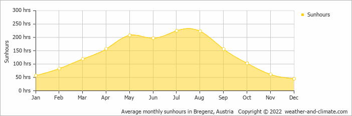 Average monthly sunhours in Saentis, Switzerland   Copyright © 2020 www.weather-and-climate.com