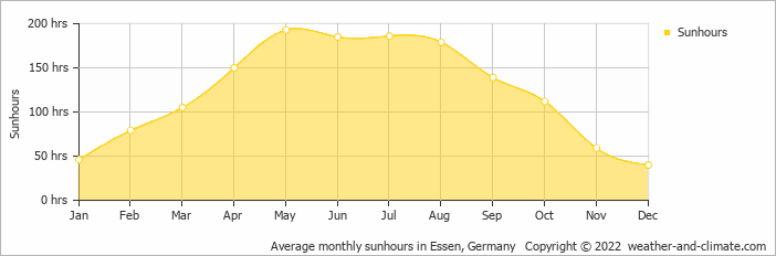 Average monthly sunhours in Essen, Germany   Copyright © 2017 www.weather-and-climate.com