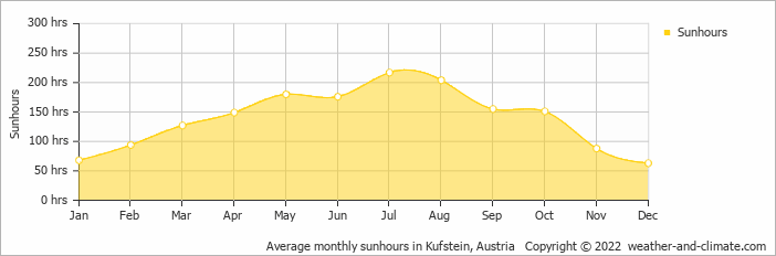 Average monthly sunhours in Kufstein, Austria   Copyright © 2020 www.weather-and-climate.com