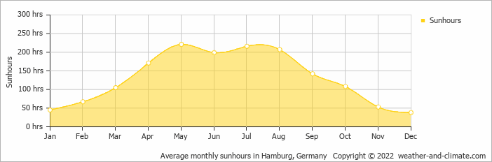 Average monthly sunhours in Hamburg, Germany   Copyright © 2020 www.weather-and-climate.com