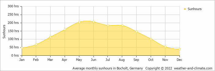 Average monthly sunhours in Bocholt, Germany   Copyright © 2020 www.weather-and-climate.com