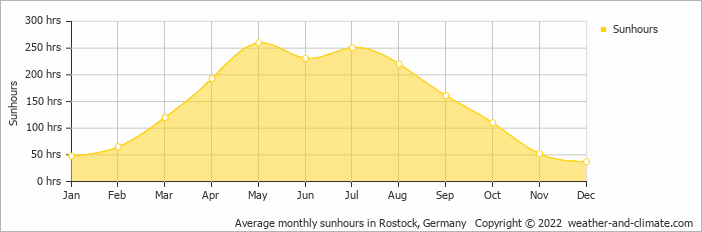 Average monthly sunhours in Rostock, Germany   Copyright © 2020 www.weather-and-climate.com