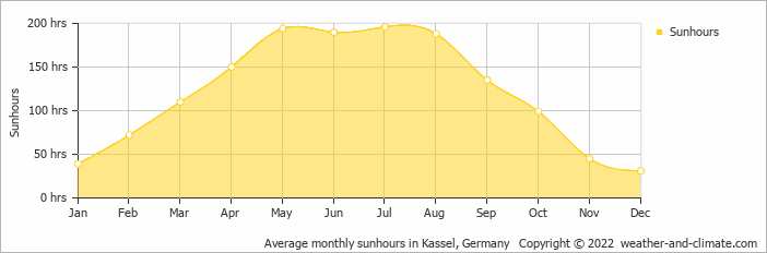 Average monthly sunhours in Kassel, Germany   Copyright © 2020 www.weather-and-climate.com