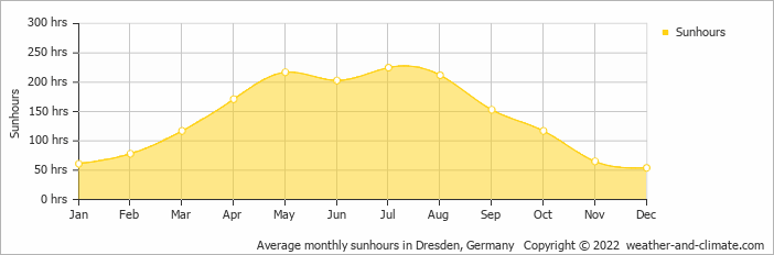 Average monthly sunhours in Dresden, Germany   Copyright © 2019 www.weather-and-climate.com