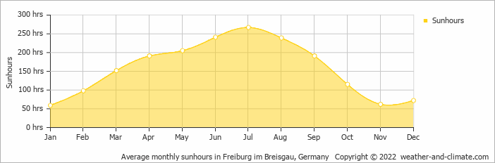 Average monthly sunhours in Feldberg, Germany   Copyright © 2020 www.weather-and-climate.com