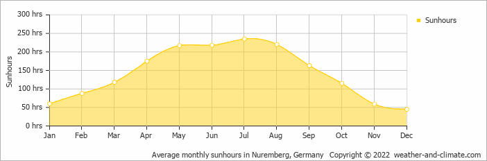 Average monthly sunhours in Munchen, Germany   Copyright © 2020 www.weather-and-climate.com
