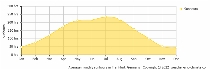 Average monthly sunhours in Frankfurt, Germany   Copyright © 2020 www.weather-and-climate.com