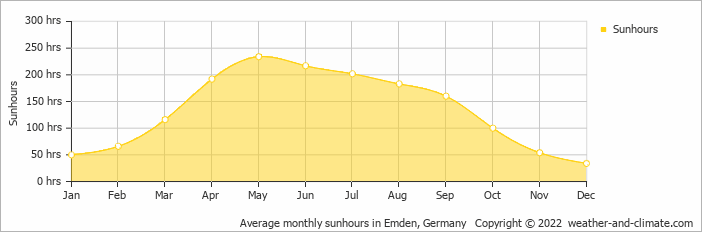 Average monthly sunhours in Emden, Germany   Copyright © 2020 www.weather-and-climate.com