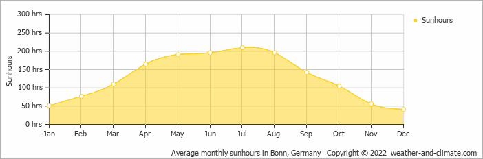 Average monthly sunhours in Luxembourg, Luxembourg   Copyright © 2019 www.weather-and-climate.com