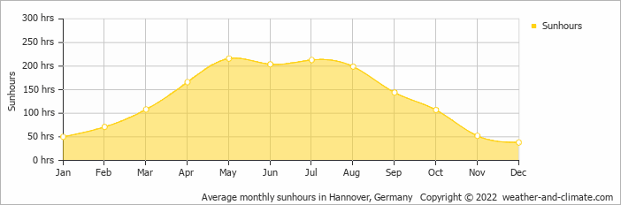 Average monthly sunhours in Hannover, Germany   Copyright © 2019 www.weather-and-climate.com
