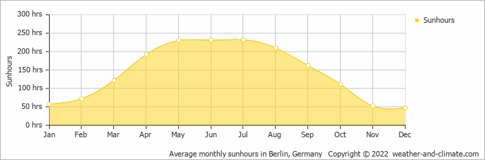 Average monthly sunhours in Berlin, Germany   Copyright © 2020 www.weather-and-climate.com