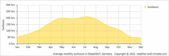 Average monthly sunhours in Düsseldorf, Germany   Copyright © 2020 www.weather-and-climate.com