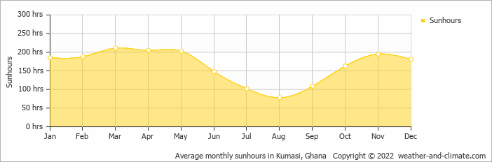 Average monthly sunhours in Kumasi, Ghana   Copyright © 2017 www.weather-and-climate.com