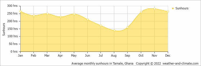 Average monthly sunhours in Tamale, Ghana   Copyright © 2018 www.weather-and-climate.com